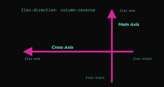 flex-direction column-reverse axis depiction